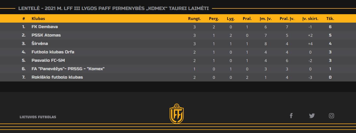 """2021m.LFF III lygos PAFF pirmenybių """"Komex"""" taurei laimėti turnyrinė lentelė"""